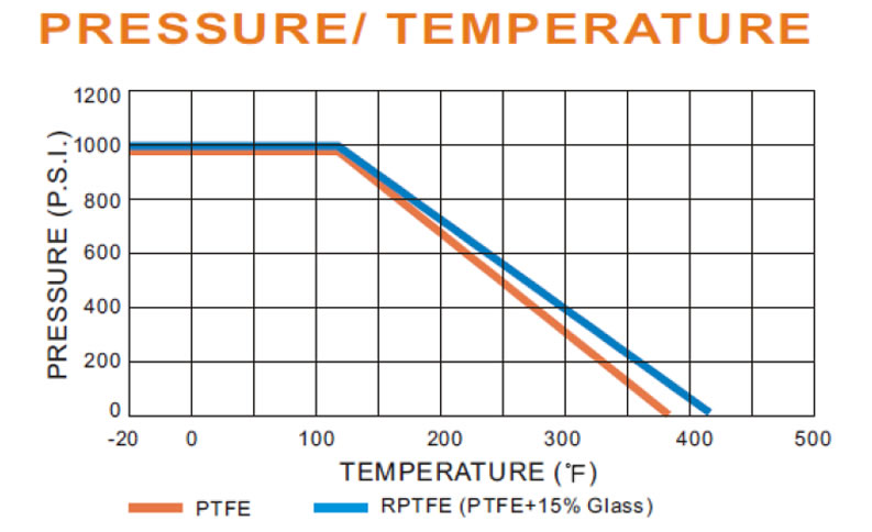 pressure temperature graph